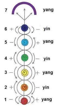 Chakra Balancing - Healing The Seven Chakras - Reiki Temple Chakra Mantra, Reiki Chakra, Chakra Meditation, Kundalini Yoga, Chakra Healing, Healing Meditation, Tantra, Simbolos Do Reiki, Mudras