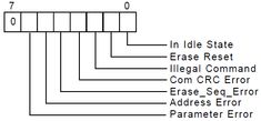 SD Memory Card Interfacing with AVR Microcontroller This AVR Project is described with circuit diagram and code on how to interface the SD card. Circuit Diagram, Sd Card, Coding, Memories, Math Equations, Cards, Projects, Memoirs, Log Projects