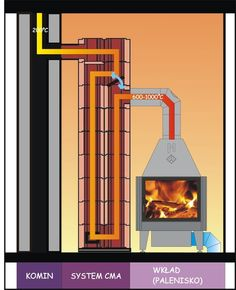 healt water This design will definately be good for water heating it has a flue to divert the smoke till fire is burning properly Wood Stove Heater, Diy Wood Stove, Home Fireplace, Fireplace Design, Rocket Stove Design, Rocket Mass Heater, Rocket Stoves, Water Heating, Wood Burner