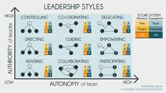 Leadership Styles                                                                                                                                                                                 More