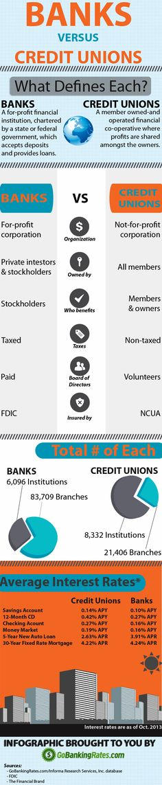 Banks Vs Credit Unions by GoBankingRates.com  Have you ever wondered what the difference is? Nice overview here. Then follow it up with resources in your area.  Happy Rainy Day Funding!