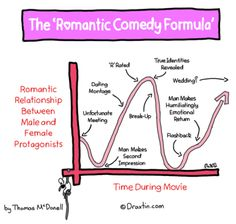 The Plot Maker - Create a rom com storyline in five easy steps - Writers Write