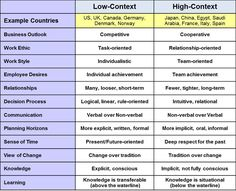 High-Context Low-Context in relationship to work styles #interculturalcommunication
