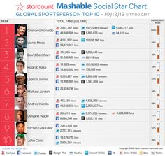Top 10 Sports Stars With the Most Social Juice [CHART]