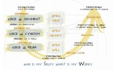 Presencing Institute - Otto Scharmer - www.presencing.com/permissions