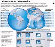 Infografía e informe: Chile, Brasil y Costa Rica lideran la innovación en Latinoamérica
