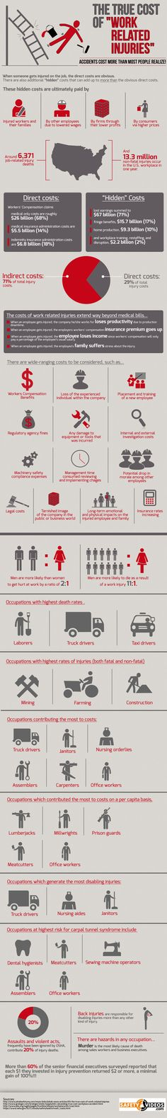 The True Cost Of Work Related Injuries – An infographic by the team at SafetyVideos.com