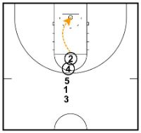 Coaches are always looking for new drills. Here are 27 basketball drills and games for kids that you can use at your practices to develop your players. Basketball Drills For Kids, Basketball Rules, Basketball Plays, Basketball Workouts, Basketball Season, Basketball Socks, Basketball Leagues, Basketball Pictures, Basketball Coach