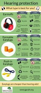 make sure to protect your hearing while working on the farm! Here are some different types of hearing protection available. Speech And Hearing, Hearing Impairment, Best Noise Cancelling Headphones, Best Speeches, Safety Posters, Nursing School Tips, Hearing Protection, Classroom Behavior, Speech Therapy Activities