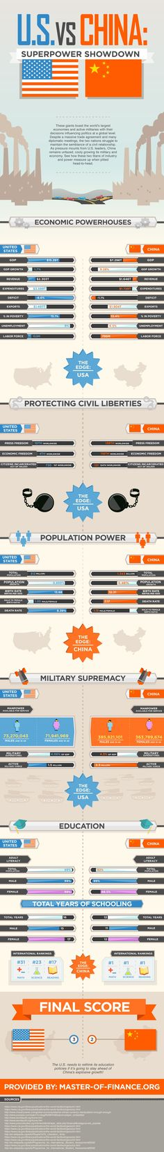 U.S. vs China #infographic