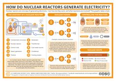 WIth approval given today for the UK's first new nuclear power station in two decades, here's a reminder of how they work. More info/larger image: http://wp.me/p4aPLT-1My