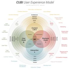 CUBI User Experience Model (Complete Version): Content + User Goals + Business Goals + Interaction / by Corey Stern #UX