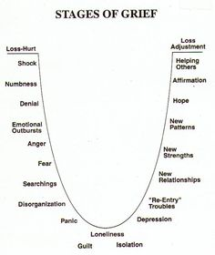 Stages of Grief. They're not as neat and tidy as this diagram (and will often occur in random order, multiple times, even after we think the grief is gone), but this is a good reminder of some of the associated feelings. Book Writing Tips, Writing Resources, Writing Help, Writing Services, Essay Writing, Writing A Book Outline, Writing Guide, Daily Writing Prompts, Writing Notebook
