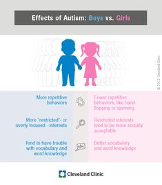 autism gender differences infographic from Cleveland Clinic — Health Hub from Cleveland Clinic