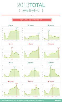 모바일 앱 이용시간 - 2013년.