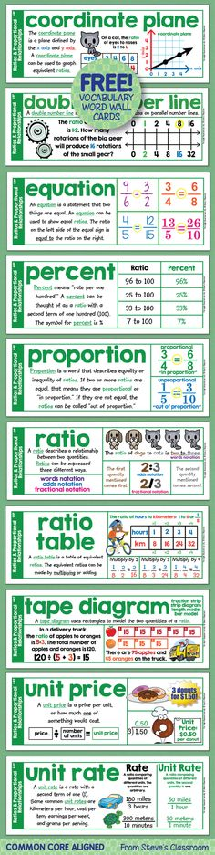 Word wall cards for sixth grade math ratios and proportional relationships! Word wall cards for sixth grade math ratios and proportional relationships! Math Strategies, Math Resources, Math Word Walls, Science Word Walls, Sixth Grade Math, Math Poster, Math Words, Math Intervention, Homeschool Math