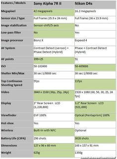 Sony Alpha II and Nikon are the two pro eminent cameras that could be used in honing your photography skills. As the Sony Alpha II has aggressive Sony A5100, Sony A7r Ii, Sony A7s, Canon 1200d, Camera Comparison, Sony E Mount, Sony Camera, Nikon Coolpix, Canon Eos