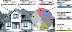 Ile kosztuje budowa i wykończenie domu?