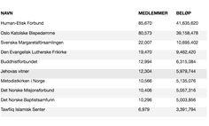 Datawrapper :: My Charts