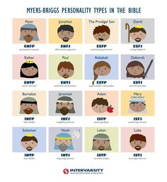 Myers-Briggs types in the bible. #MBTI #ENTJ