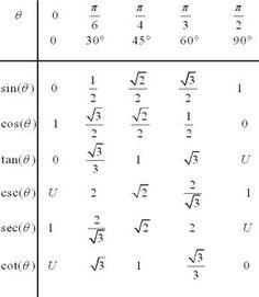 Math geometry Trigonometry values of trigonometric functions for special angles. Geometry Formulas, Math Formulas, Math Vocabulary, Maths Algebra, Ap Calculus, Math Fractions, Trigonometric Functions, Math Quotes, Maths Solutions