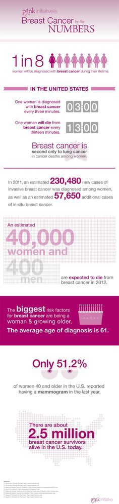 Survival and breast cancer