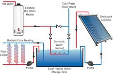Solar Space and Water Heating System: Preheat fresh water to reduce the cost of heating water. There is no infiltration into the existing plumbing system, fresh water is merely preheated with radiant heat stored in a new tank.