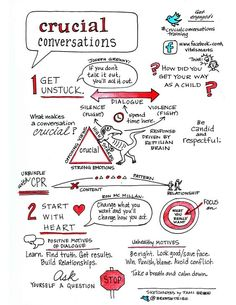 Crucial Conversations #sketchnotes from Vital Smarts class #crucialconversationstraining (1-2):