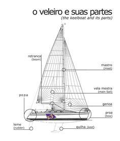 Detalhes das partes de um veleiro