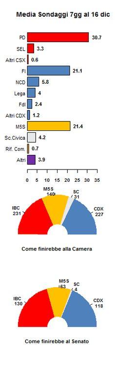 media sondaggi al 16 dicembre 2013