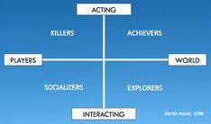 Wat is gamification? | Marketingfacts