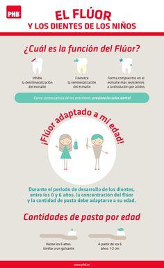 El Flúor y los dientes de los niños