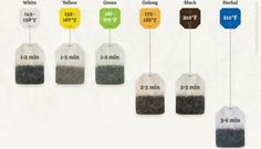 Tea Brewing Tip by utilityjournal via finedininglovers: Different types of tea should be brewed at different temperatures for different lengths of time. Opinions vary, but here's some help to get you started.