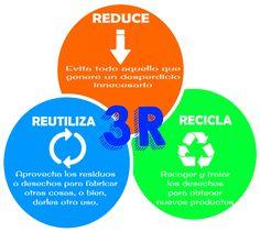 Las tres R: Una opción para cuidar nuestro planeta