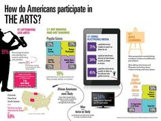 Surprising Findings in Three New NEA Reports on the Arts | NEA
