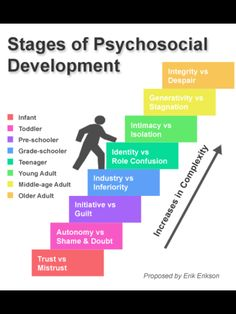 Erikson Psycho Social Stages of Development