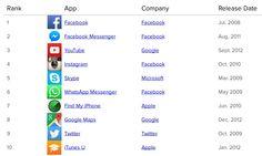 Les apps iphone et ipad les plus populaires de tous les temps. by journaldugeek.com