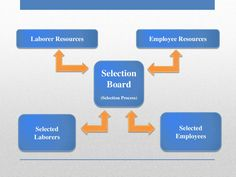 Laborer Resources Employee Resources  Selection  Board  (Selection Process)  Selected  Laborers  Selected  Employees Cafe Business Plan, Sample Business Plan, Business Planning, Executive Summary, Lychee Soda, Unique Selling Proposition, Garden Coffee, Guerilla Marketing, Making Life Easier