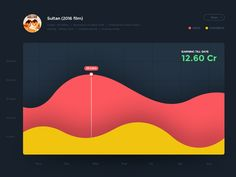 Analytics Chart - Daily UI #018 by Aby Abraham