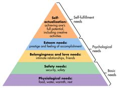 Maslow's Hierarchy of Needs - Maslow Pyramid - Maslows Needs Hierarchy - Hierarchy of Needs. Maslow developed a pyramid of human needs and theory of human motivation. Hierarchy of Psychological Needs. Avicii, Qigong, Emergency Preparedness Checklist, Emergency Food, Maslow's Hierarchy Of Needs, Psychological Theories, Psychological Horror, Abraham Maslow, Basic Needs