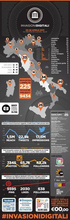 Infografica con tutti i risultati delle #invasionidigitali.
