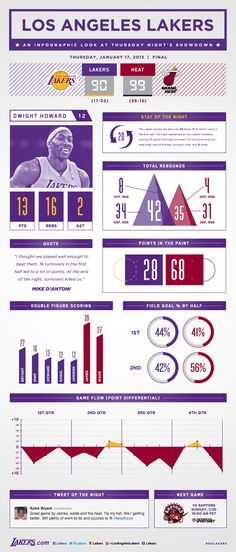 Lakers vs. Heat Infographic | THE OFFICIAL SITE OF THE LOS ANGELES LAKERS