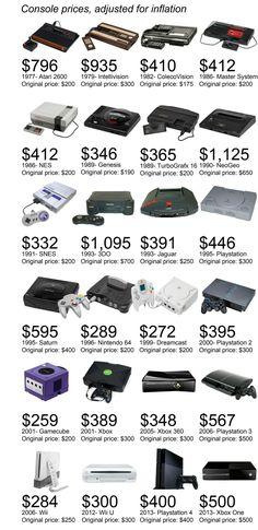 Console: 36 anni di prezzi