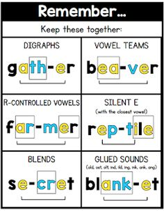 Sarah's First Grade Snippets: Effective Spelling Instruction Phonics Rules, Phonics Words, Spelling Words, Jolly Phonics, 4th Grade Spelling, Phonics Reading, Teaching Phonics, Teaching Reading, Reading Comprehension