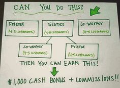$1,000 bonus just opened for you!   Follow chart and earn:   $99 every time enrolling a DT who recruits 2 customers in 1 month! $600 average income! $1,000 (usually $500) double Ruby bonus!  This is just the beginning...   BIGGER bonuses available    Why are you waiting for?   (562) 278-6362  #itworksfight