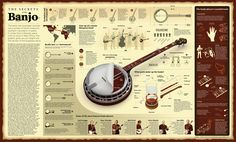 banjo from A to Z