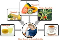 Causes of Infertility, Symptoms of Infertility, Home Remedies for infertility in Men and Women Causes Of Female Infertility, Infertility Treatment, Healthy Pregnancy Tips, Pregnancy Help, Herbal Remedies, Home Remedies, Newborn Photography Tips, Baby On A Budget, Pregnancy
