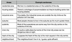 Zinkal Patel Zinkalpatel On Pinterest Describe Your Neighborhood Essay Ielts Vocabulary Describe Your Home Town Friendship Essay In English also Science Fiction Essay Topics  Thesis Statements For Argumentative Essays