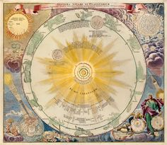 System Solare et Planetarium. By J. B. Homann, dated 1742
