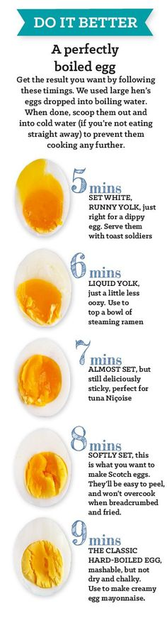 Yearning for a runny yolk to dip soldiers in? Hankering for a hard-boiled egg to mash up with mayo? Follow our handy infographic to guarantee the perfect consistency every time